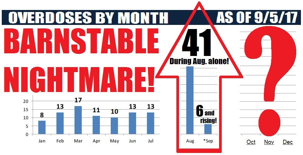 DRAMATIC SPIKE: Latest alarming Town of Barnstable OD stats will blow your mind!